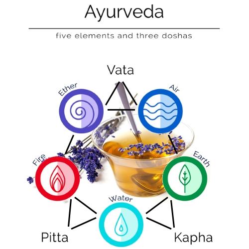 Ayurveda-Tee